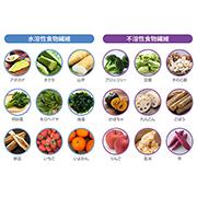 食べたい気持ちもしっかり満たす。健康的に食事の質を高める食物繊維