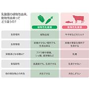 乳酸菌の植物性由来、動物性由来ってどう違うの?