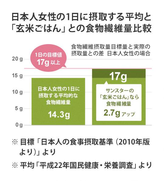 画像:日本人女性の1日に摂取する平均と「玄米ごはん」との食物繊維量比較