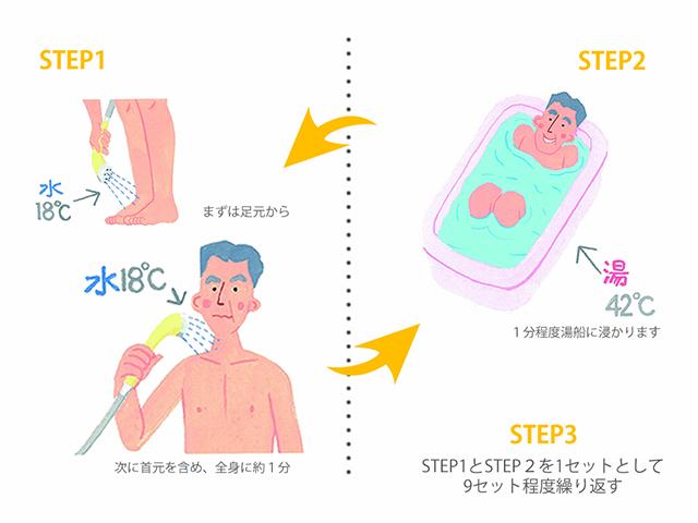 「冷温交代浴」で自律神経を整え、心健やかに!